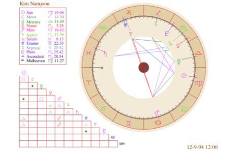 kim namjoon virgo kim namjoon natal chart bts astrology