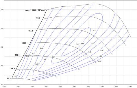 Turbocharger Compressor and Turbine Maps Mega Thread ... Audi Rs2 Wiki