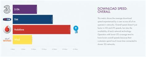 migliore copertura rete mobile secondo opensignal vodafone ha la copertura migliore in italia