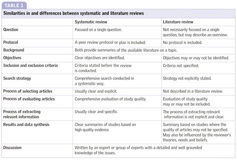 Search Review Systematic Review Images