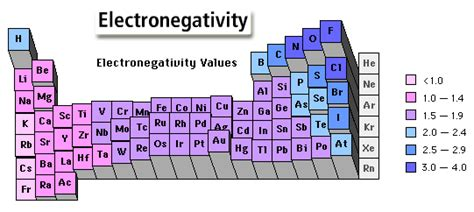 Periodic Table Polarity by Reactivity And Electronegativity Periodic Table Project