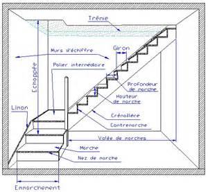 les escaliers lexique comptoir des bois