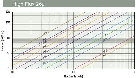 high flux inductor magnetics high flux material