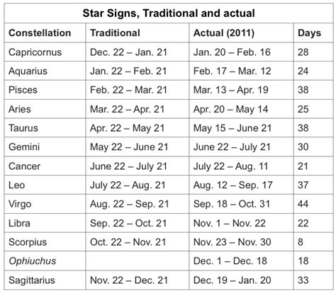 new year birth date the astronomy of astrology the brain bank west