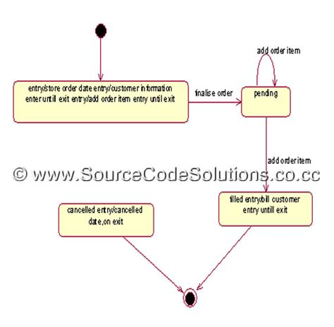 activity diagram tools activity diagram for order processing system cs1403