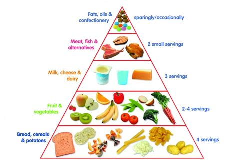 food pyramid how long did they look at that quilt bungalow quilting