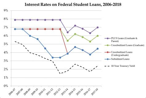 average house loan rate rising student loan interest rates will hurt taxpayers yes really