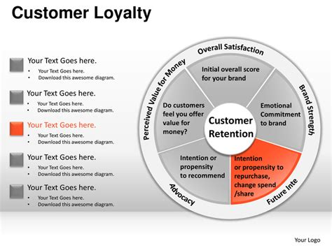 Customer Loyalty Powerpoint Presentation Templates Customer Rewards Program Template