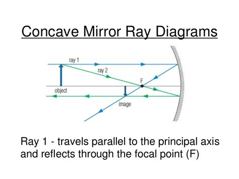 converging mirror diagram diverging mirror diagram simple diagram elsavadorla