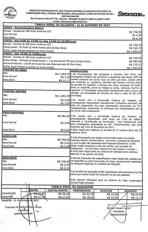 reajuste da construo civil decide o 2016 tabela salarial construo civil 2016 sinduscon tabela