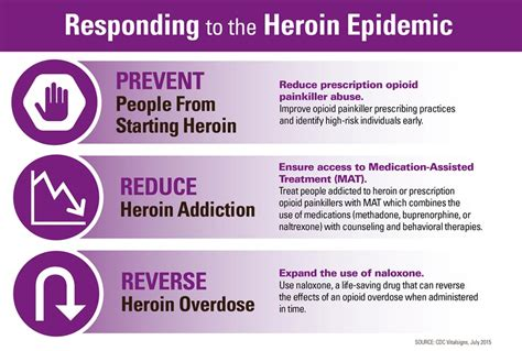 Chronic After Opiate Detox by Heroin Use Has Increased Across The U S Among And