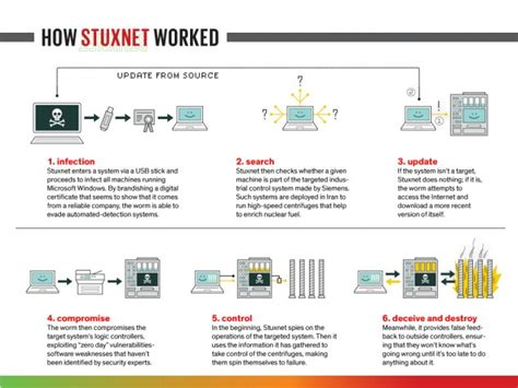 before stuxnet books stuxnet leaks lead to white house opinion