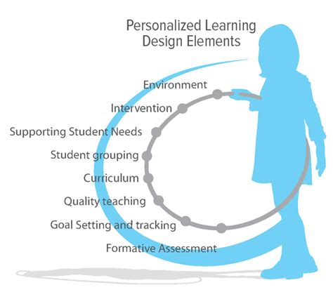 design guidelines for learner centered handheld tools personalized learning dreambox learning