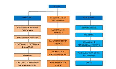 membuat struktur organisasi yang efektif blogging itu indah the greatest cooperative in indonesia 2