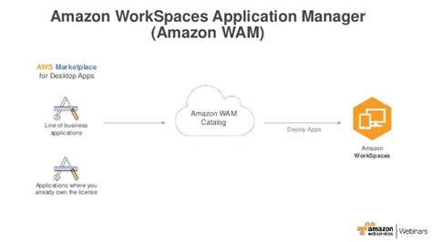 amazon workspaces aws april webinar series deploying and managing