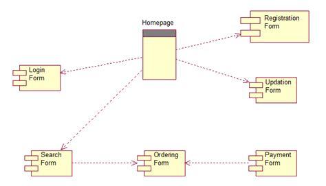 online tutorial uml online bookshop uml diagrams