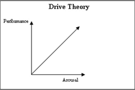 drive reduction theory exle drive theory