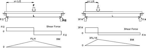 simply supported beam diagram 301 moved permanently