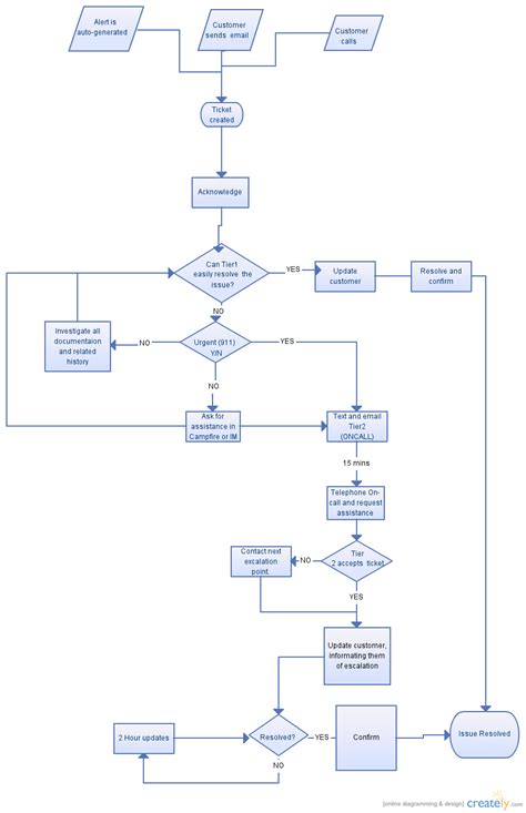 escalation flowchart escalation process flowchart creately