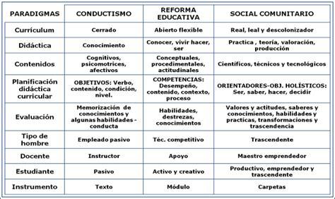 cuadro comparativo leyes de educacion en argentina inclusi 243 n del turismo en la educaci 243 n regular bolivia