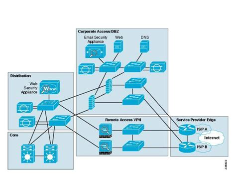 cisco visio stencil solved cisco general visio stecils cisco support community