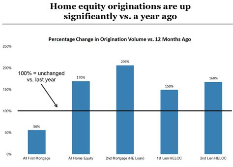 five housing headwinds mortgage originations lowest since