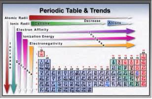 periodic table trends and organization