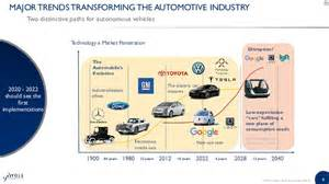 Electric Car Industry Future What Does The Future Of Automotive Market Hold 2016