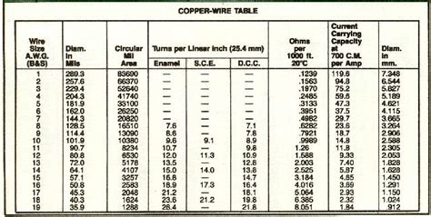 Fine wire gauges size chart in inches motif electrical diagram exelent wire gauges size chart in inches photos electrical diagram greentooth Choice Image