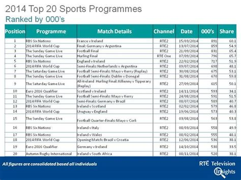 kerry feature in top 10 most watched sports events