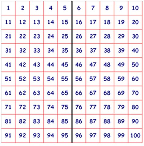 indonesian numbers 1 100 printable 200 hundred square printable new calendar template site