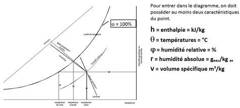 logiciel diagramme de l air humide traitement de l air humide