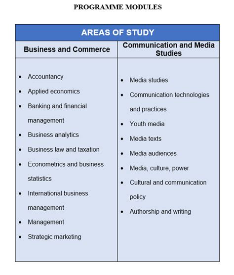 Monash Mba Course Structure by Bachelor Of Business And Commerce And Bachelor Of