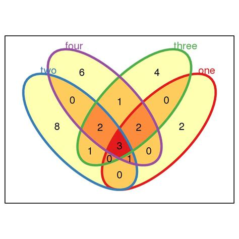 venn diagrams r r a questions regarding r plots grokbase