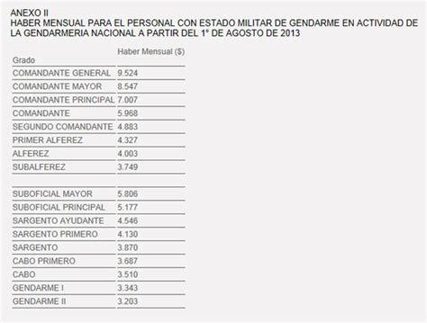 escala salarial para gendarmeria decreto 854 2013 el cronista