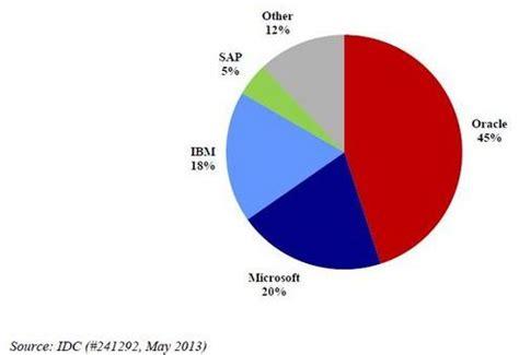 rdbms market share 2015 les triggers sous sql server page 2