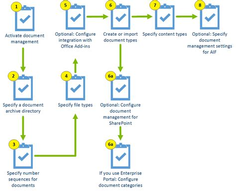sharepoint document management workflow configure document management ax 2012
