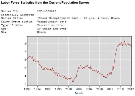 Mississippi Unemployment Office by Mississippi Unemployment Rate