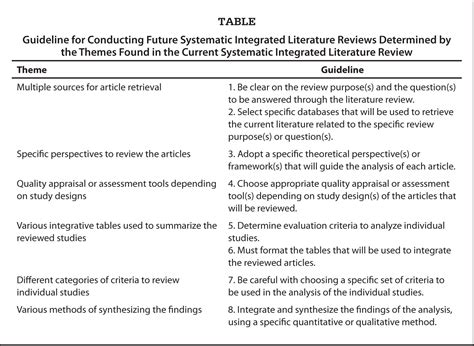 exles of themes in a literature review a systematic integrated literature review of systematic