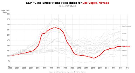 you don t squat about the las vegas housing market