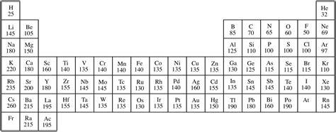 Illustrated Glossary of Organic Chemistry - Atomic radius Atomic Radius Size Periodic Table
