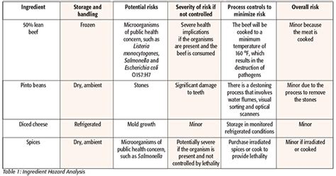 retail risk assessment template image collections