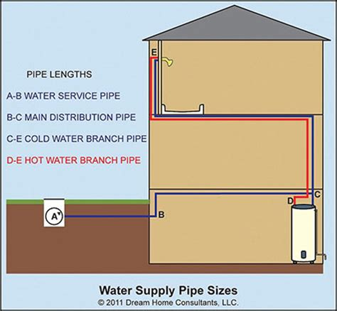 Residential Plumbing Supply Water Supply Pipe Size Home Owners Networkhome Owners