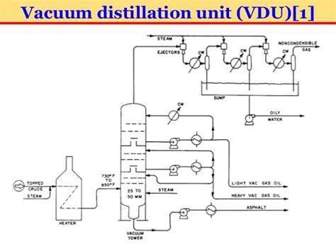 vacuum distillation unit petroleum refinery engineering part 2 30 july 2016