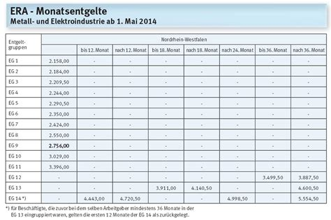 eg tabelle bw einsteigergehalt 2015 mikrocontroller net