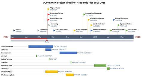 project timelines project timelines uconn administrator preparation