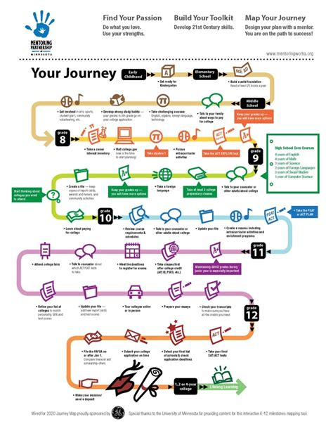 design thinking journey map 69 best images about roadmaps on pinterest road trip