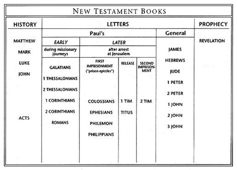 visual outline charts of the new testament books the bible pt 5 outline of the new testament books