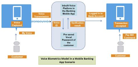mobile banking system the new mobile banking password your voice global