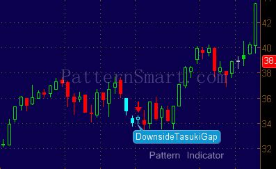 candlestick pattern thinkorswim downside tasuki gap patternsmart com